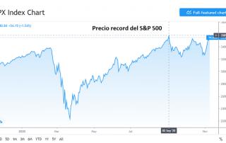 S&P 500 alcanza precio record