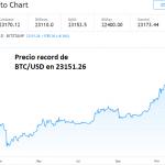 Bitcoin continúa alcanzando records después de romper nivel clave de $20000
