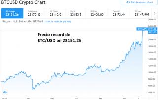 Bitcoin alcanza precio record arriba de $20000