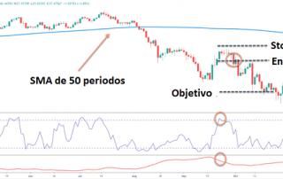Estrategia de trading con SMA 50