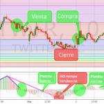 Estrategias de Trading con Extensiones de Fibonacci