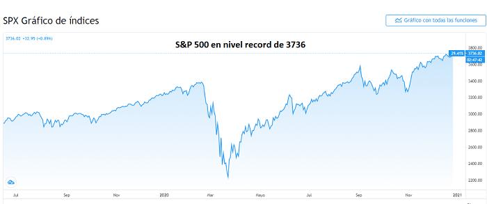 Precio del S&P 500 alcanza nivel record