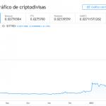 Criptomoneda Dogecoin Sube Impulsada por Inversores en Reddit