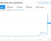Gráfico de precios de Dogecoin