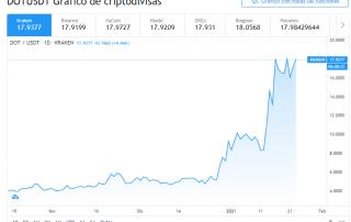 Gráfico de Polkadot contra USD