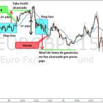 Sistema de Trading de Nicholas Darvas Para Gráficos de 15 minutos