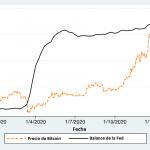 Política monetaria y devaluación del dólar están impulsando el interés institucional en Bitcoin