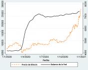 Precio de BTC vs balance de la FEd