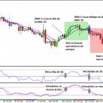 Sistema de Trading Ganador de Múltiples Marcos de Tiempo H4 y M15 Con EMA