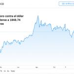 Acciones globales retroceden desde máximos históricos y dólar extiende sus ganancias