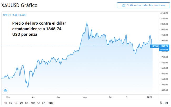 Gráfico del oro spot (XAU/USD) del 2021)