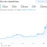 Precio de Bitcoin Rompe los $40000 Nuevamente y Podría Seguir Subiendo