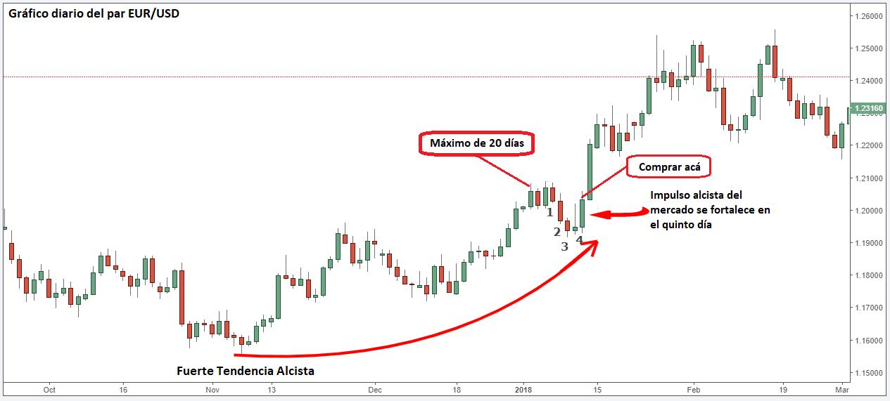 Apertura de posición de compra en el EUR/USD