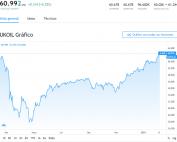 petróleo Brent alcanza máximos prepandemia