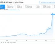 Gráfico ADA/USD del 2021