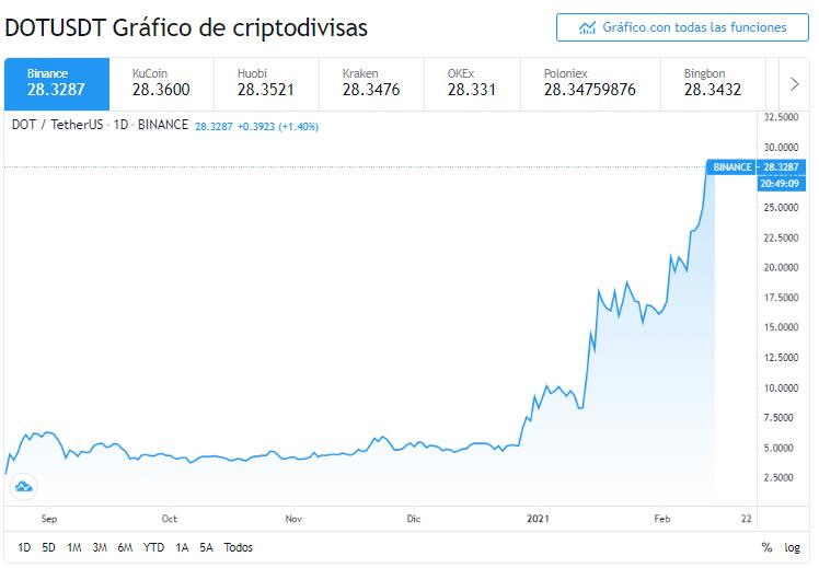 Gráfico de DOT de Polkadot