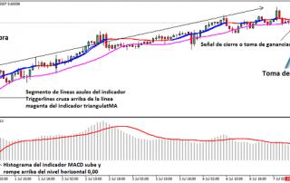Ejemplo de señal de compra con sistema de swing trading