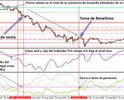Operación de venta con puntos pivote de Camarilla