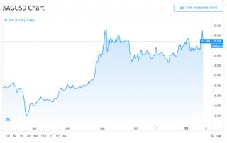 Gráfico de la plata de enero del 2021